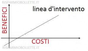 COSTI BENEFICI linea d intervento