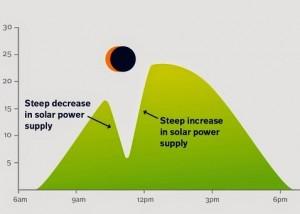 eclissi grafico