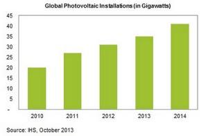 ihs-previsioni-fotovoltaico_20140205