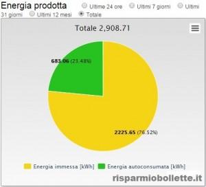 Energia totale prodotta dall'impianto fotovoltaico (allaccio 11/14)