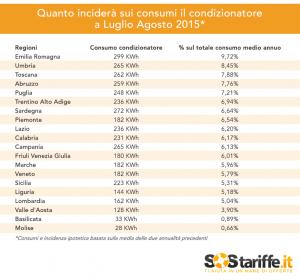 Tabella3_incidenza_condizionatore2015_SosTariffe.it