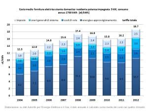 Costo-medio-annuo-fornitura-ee-2004-2012