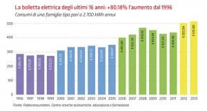 aumento bollette ultimi 20 anni