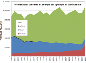 Figura 2: Per l'Italia, storico dei consumi di energia nel settore residenziale, ripartito per tipologia di combustibile. I combustibili liquidi comprendono il gasolio, il GPL, il kerosene e l'olio combustibile. Fonte: aspoitalia.wordpress.com
