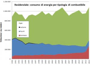 Figura 2: Per l'Italia, storico dei consumi di energia nel settore residenziale, ripartito per tipologia di combustibile. I combustibili liquidi comprendono il gasolio, il GPL, il kerosene e l'olio combustibile. Fonte: aspoitalia.wordpress.com