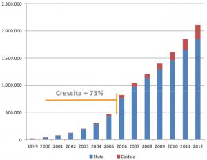 Consumo storico di pellet in Italia, ripartito per tipologia di apparecchio utilizzatore. Fonte: presentazione presente sul sito web di progettofuoco riportante dati AIEL.