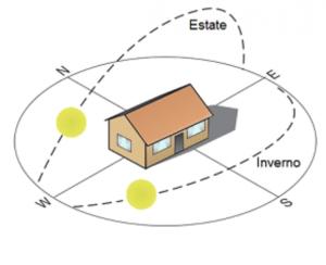 orientamento pannelli fotovoltaici