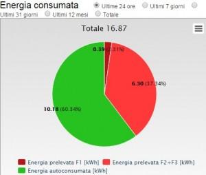 Dati percentuali inerenti l'energia consumata nelle ultime 24 ore. Clicca sull'immagine per ingrandire il grafico