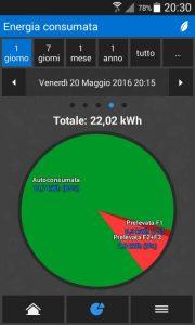 (fig.3) Energia prodotta ed autoconsumata ed energia acquistata dalla rete