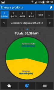 (fig. 2) totale energia autoconsumata ed immessa in rete
