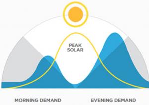 """Il picco di produzione di un impianto fotovoltaico ed i picchi di consumo spesso non coincidono. Con l'accumulo si sopperisce a questo sfasamento temporale tra """"domanda ed offerta energetica"""""""