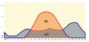 """IR= irradiazione solare AC= autoconsumo. Oggi si può utilizzare il surplus prodotto dall'impianto fotovoltaico per immagazzinarlo e per utilizzarlo in """"differita"""" quando più ne ho bisogno"""