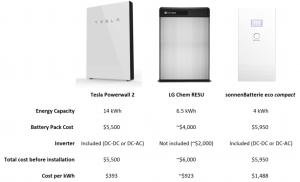 Già in rete si trovano i primi confronti tra prezzi e prestazioni delle batterie in concorrenza con il powerwall2 di Tesla