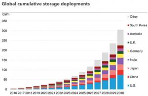 aumento esponenziale accumulo fotovoltaico