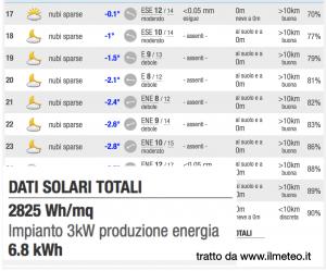 meteo fotovoltaico