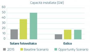fotovoltaico 2030