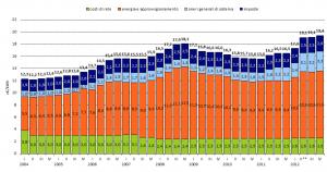 aumento bollette luce gas